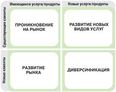 Матрица Ансоффа